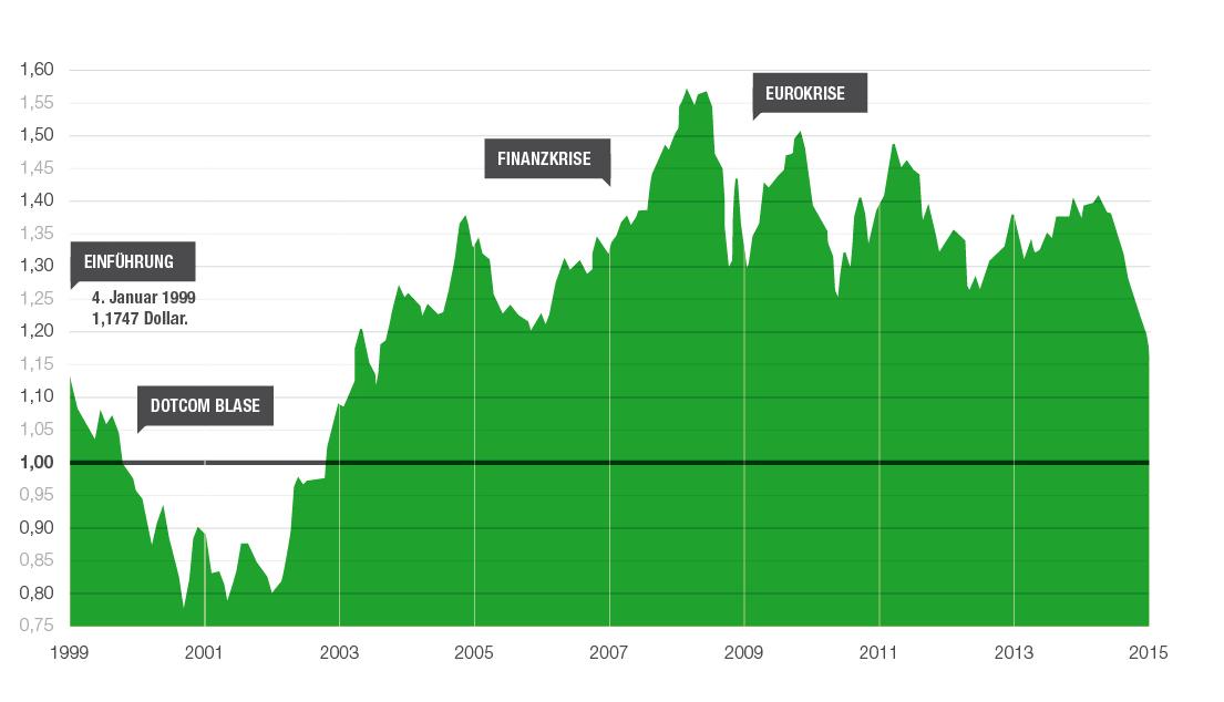 Chart Euro/Dollar seit 1999