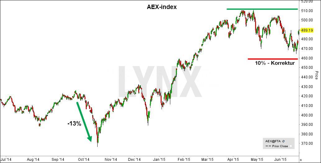 AEX-Korrektur-deutsch