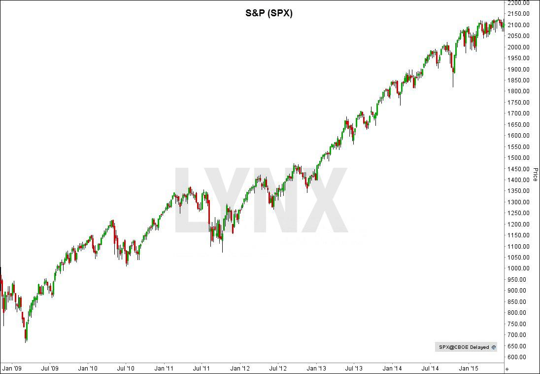 SPX-Chart-deutsch