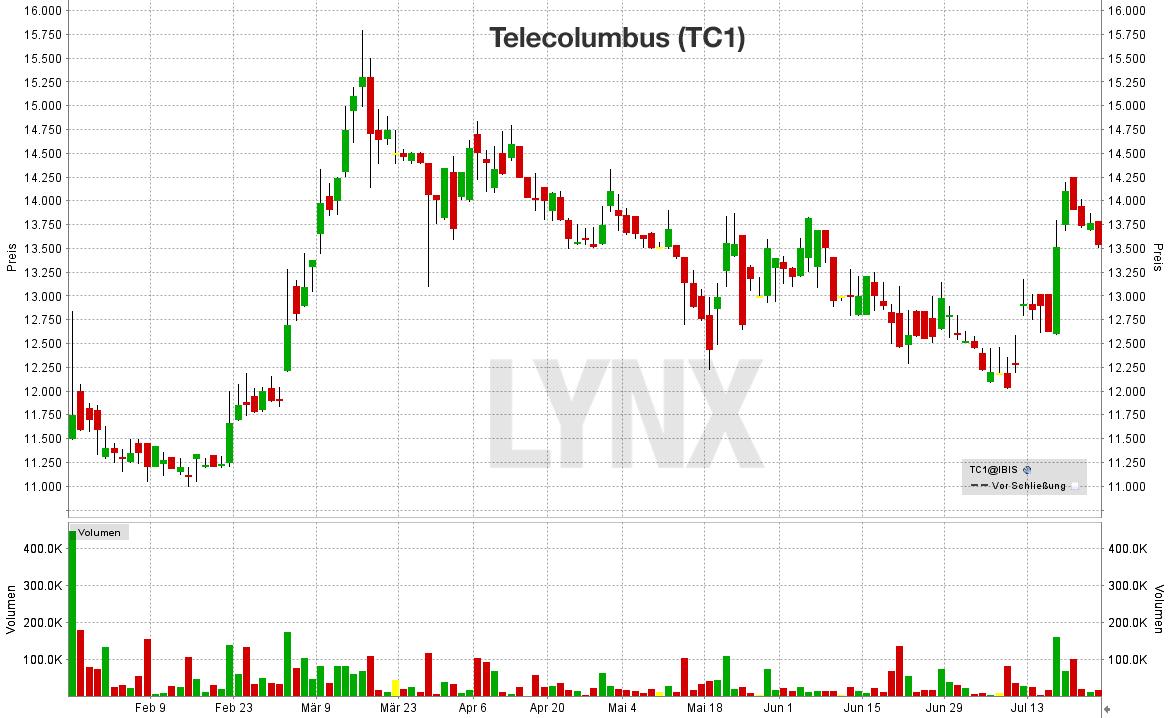Tele-Columbus-chart