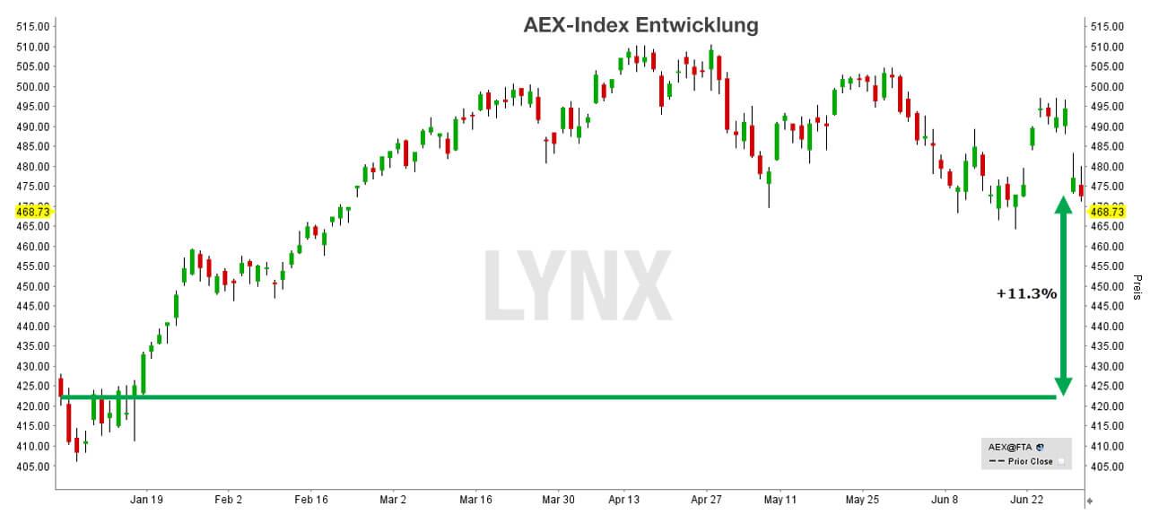 Entwicklung im AEX (Performance)