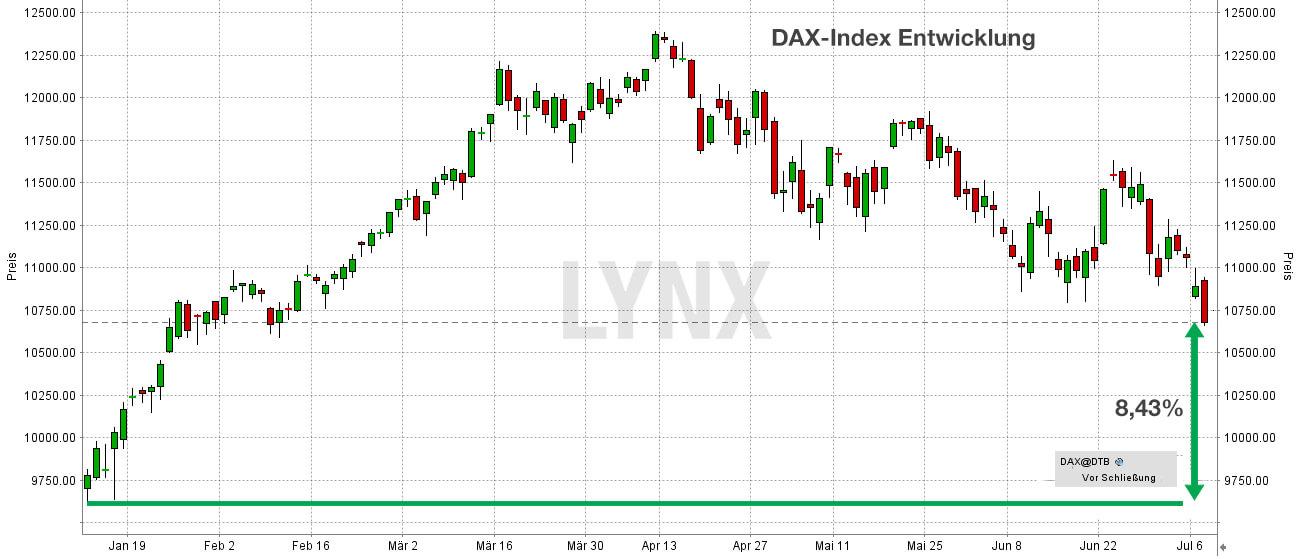 Entwicklung im DAX (Performance)