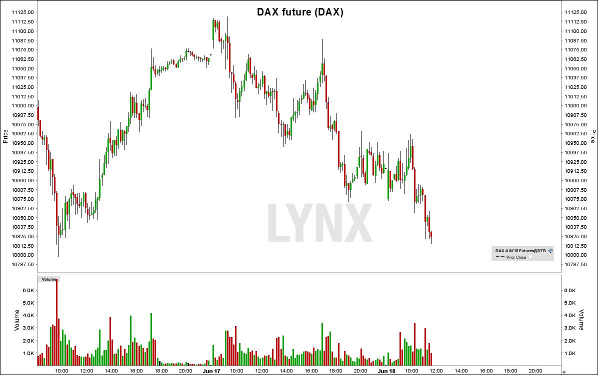 dax-future-chart