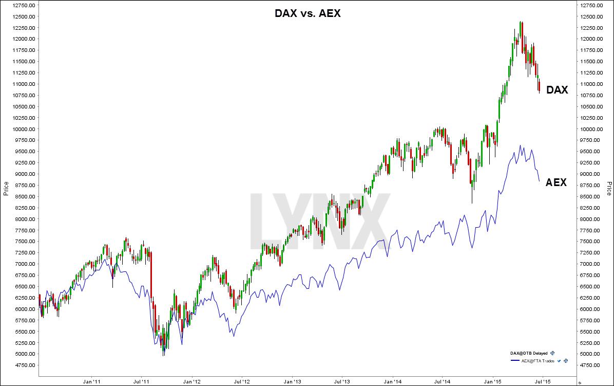 dax-vs-aex