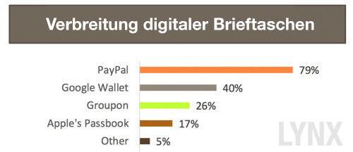 digital-wallets-DE
