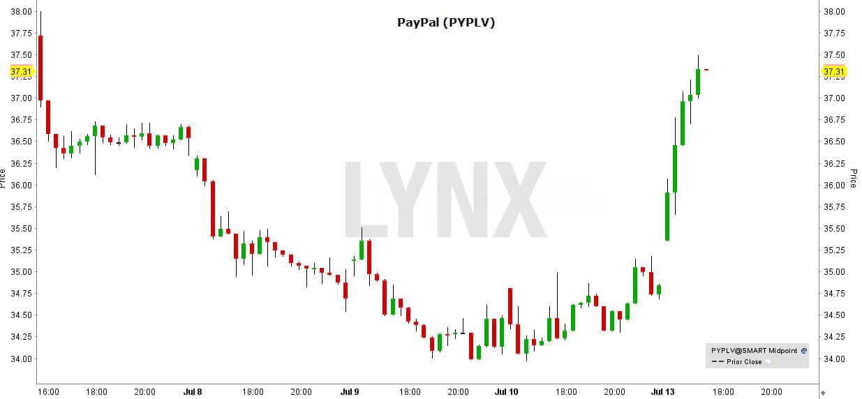 marktwaarde-paypal-DE
