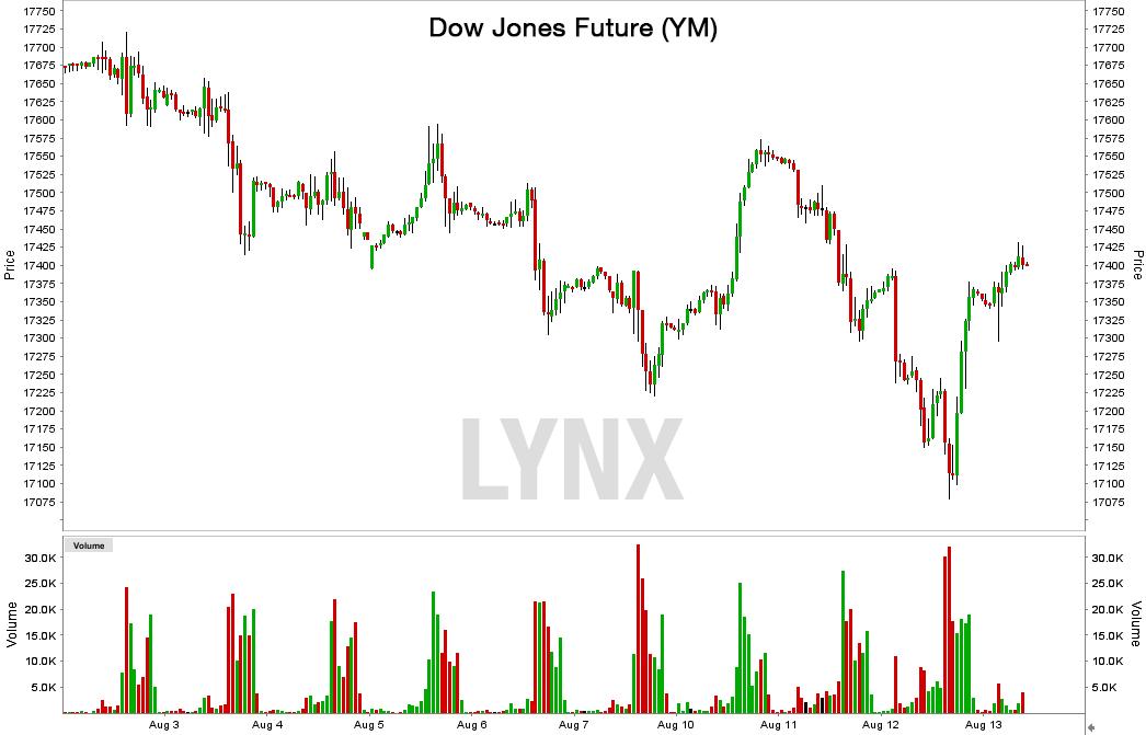 Handelszeiten Dow Jones