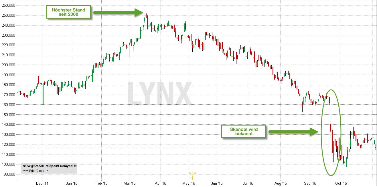 volkswagen-aktienkurs-skandal-wird-bekannt-lynx