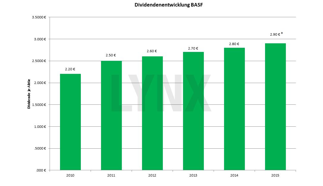 20151208-Dividendenentwicklung-BASF-lynx