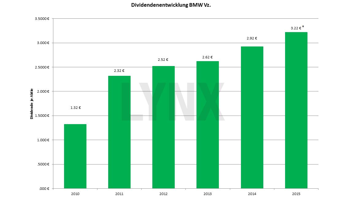 20151208-Dividendenentwicklung-BMW-Vz.-lynx