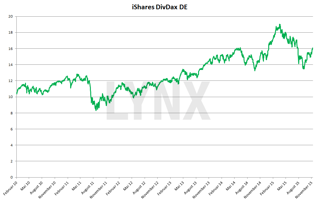 20151208-EXSB-iShares-DivDax-DE-lynx