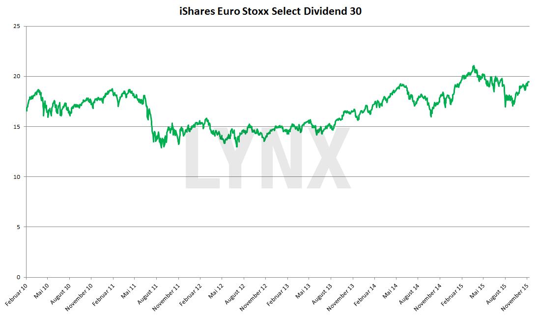 20151208-EXSG-iShares-Euro-Stoxx-Select-Dividend-30-lynx