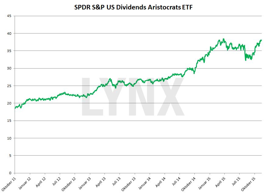 20151208-SPYD-SPDR-S-und-P-US-Dividends-Aristocrats-ETF-lynx