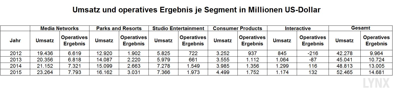 20151231-Umsatz-operatives-Ergebnis-walt-disney-lynx