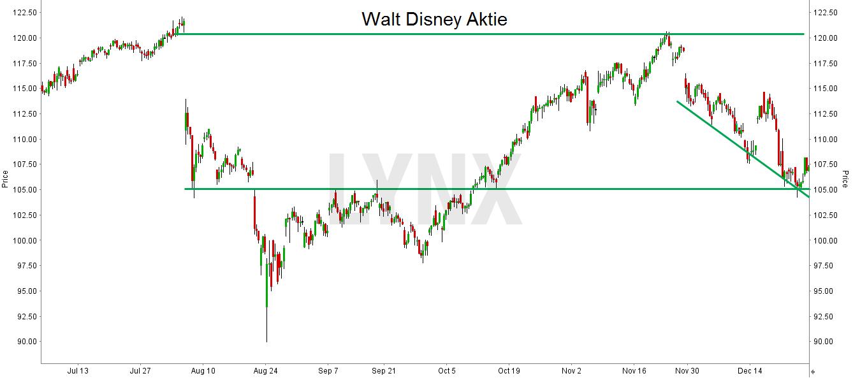 20151231-analyse-walt-disney-chart-lynx