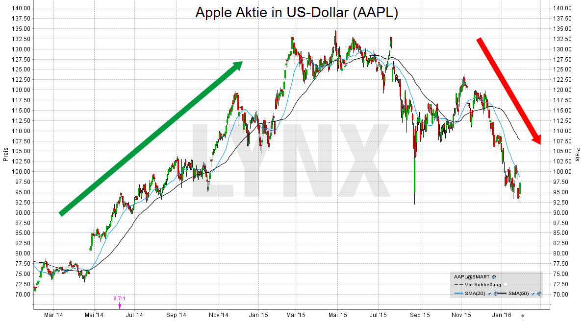 apple-kursentwicklung-aktie-lynx