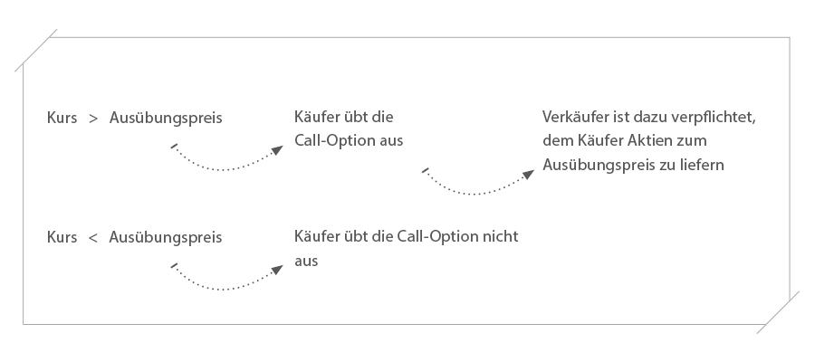 Beispiel einer Call-Option