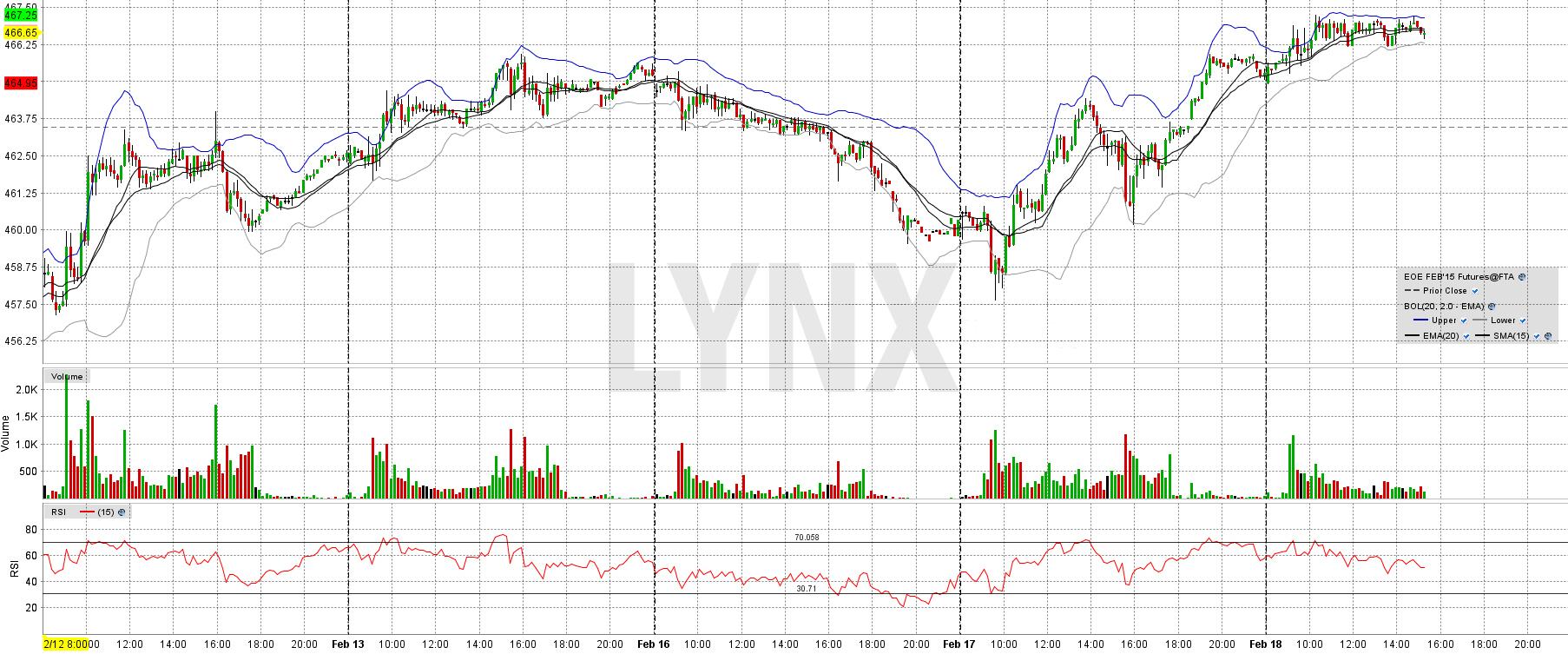 20160504-daytrading-chart-technische-analyse-lynx