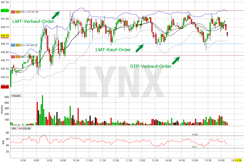 20160504-daytrading-handeln-aus-dem-chart-lynx-trader-workstation