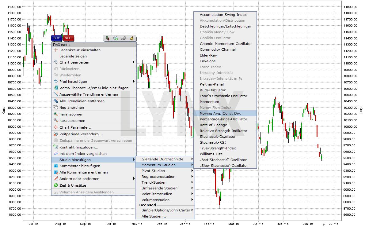20160609-MACD-Indikator-LYNX-Handelsplatform
