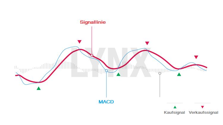 20160616-MACD-indikator-lynx-broker