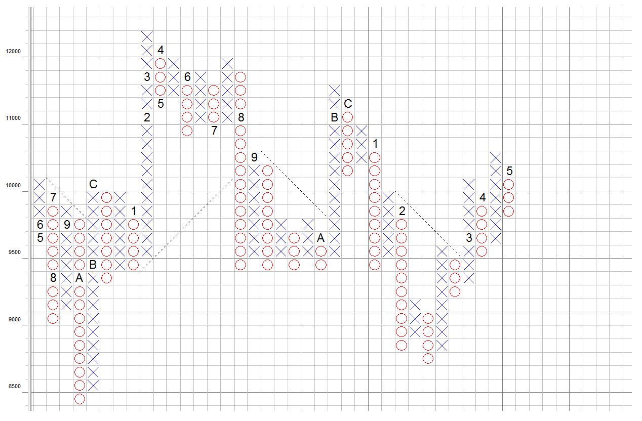 DAX-P&F-Chart