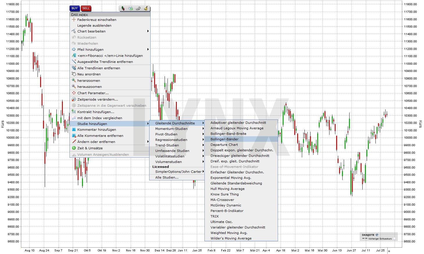 20160729-bollinger-baender-Indikator-Handelsplatform-LYNX