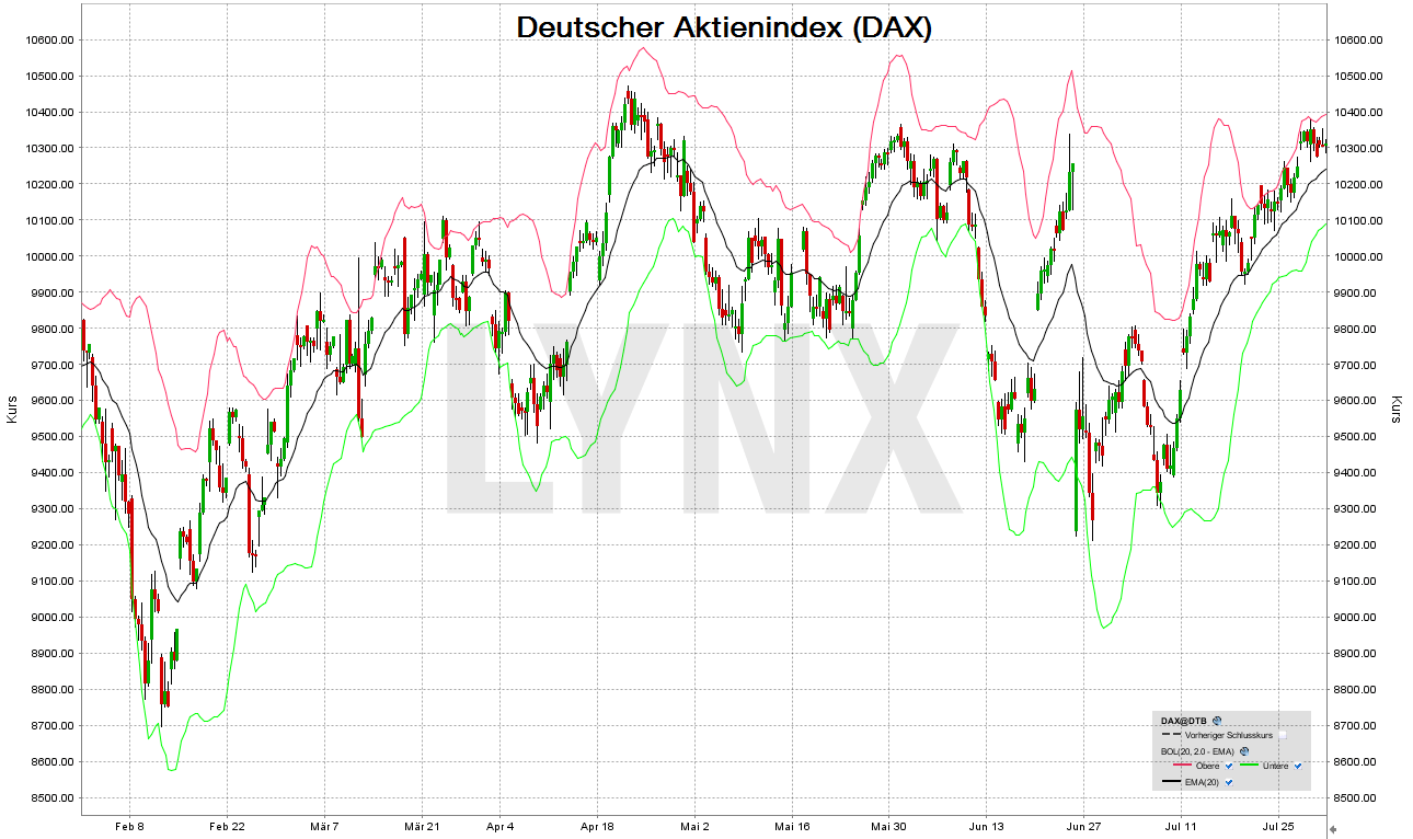 20160729-bollinger-baender-Indikator-dax-LYNX
