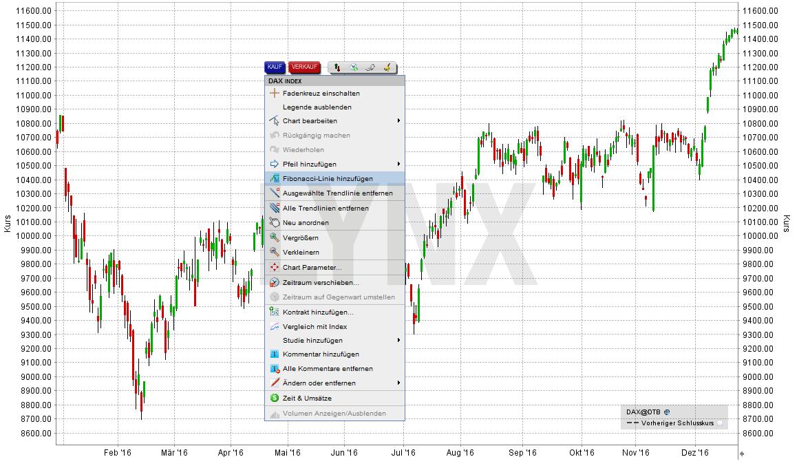 fibonacci-linien-lynx-handelsplattform