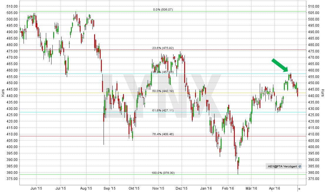 fibonacci-linien-im-aex-index