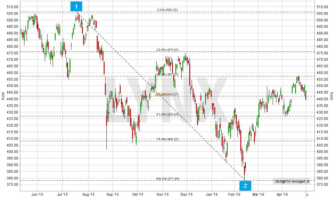 fibonacci-linien-im-chart-festlegen