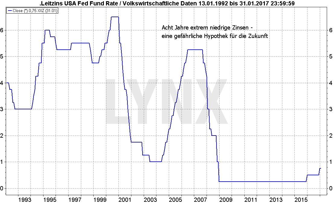 20170119-Dollar-Donald-Trump-Chart-1-LYNX-Artikel