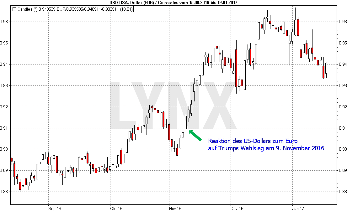 20170119-Dollar-Donald-Trump-Chart-2-LYNX-Artikel