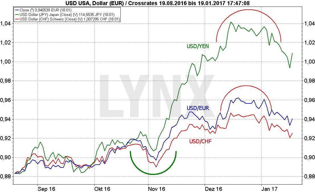 20170119-Dollar-Donald-Trump-Chart-3-LYNX-Artikel