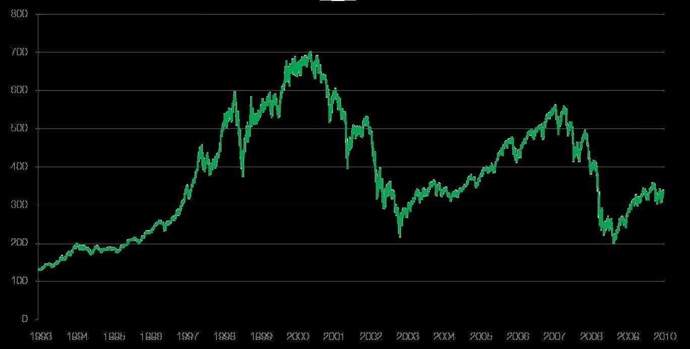 AEX-Index-Chart
