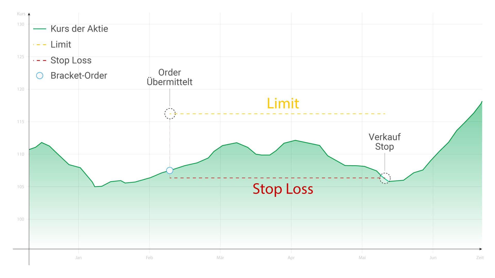 Bracket-Order als StopLoss