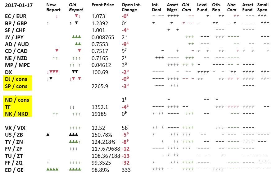 CoT-Daten-Finanz-Geld
