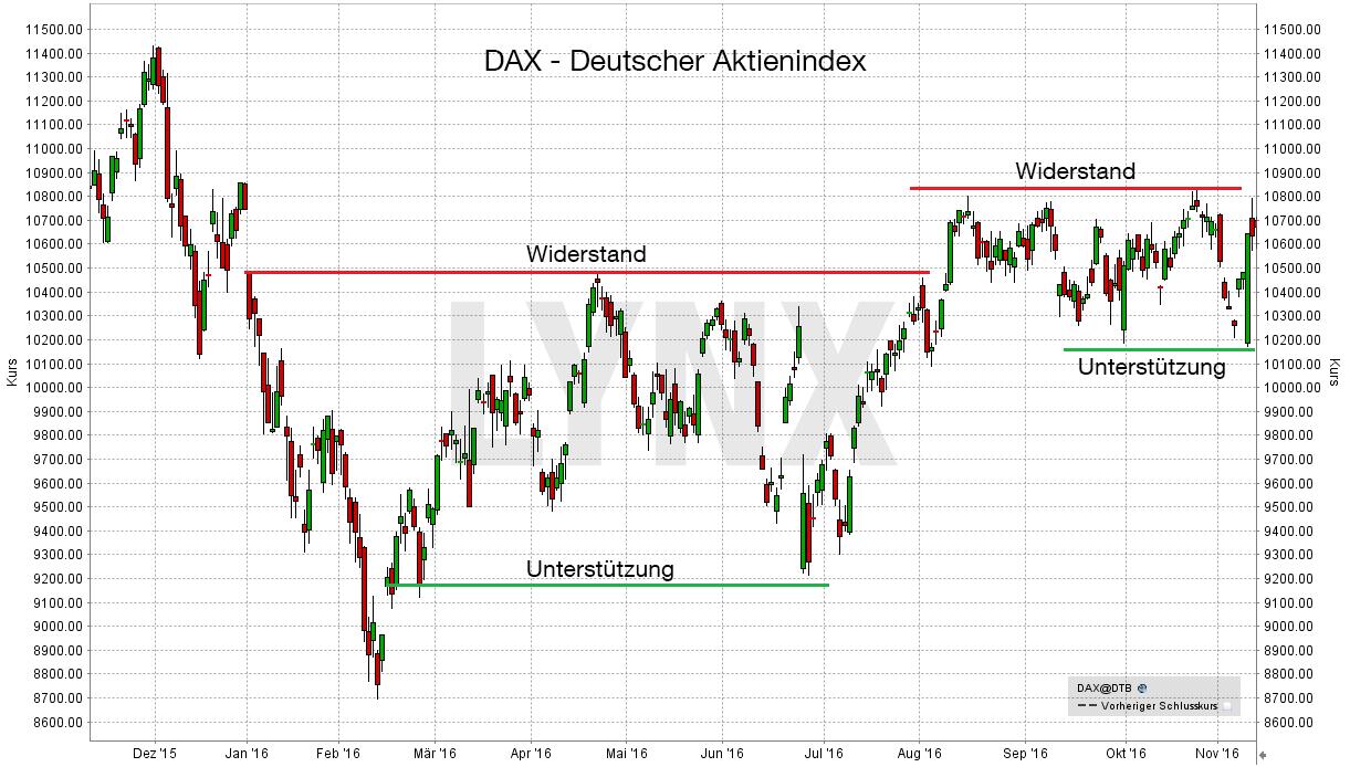 dax-index-widerstand-unterstuetzung-LYNX