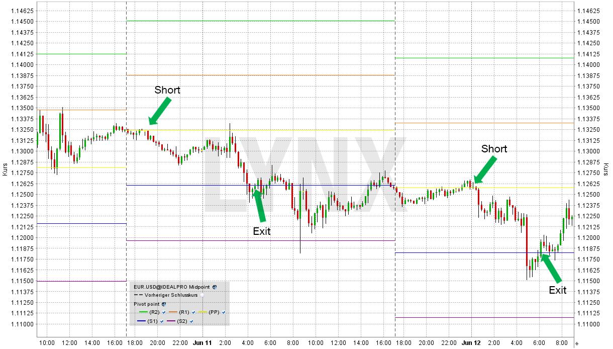 eur-usd-pivot-punkte-LYNX
