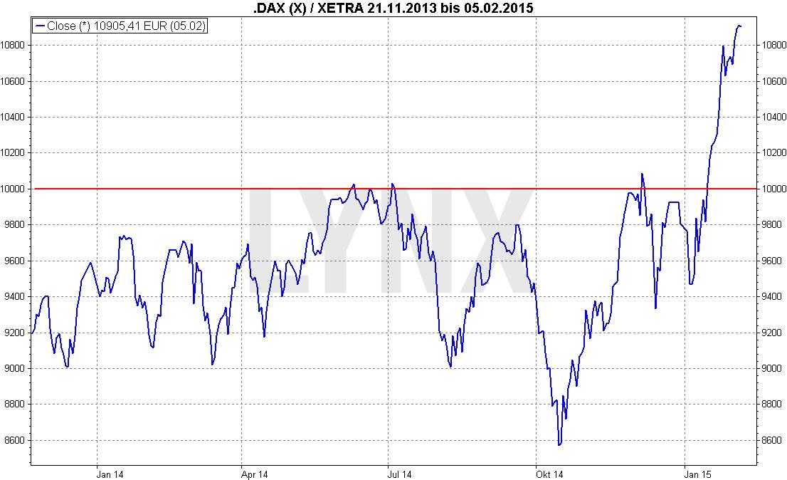 20170203_Dow_Jones_LYNX_Artikel_1