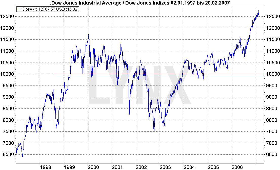 20170203_Dow_Jones_LYNX_Artikel_3