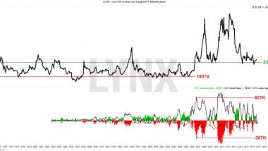 Corn-Chart-CoT