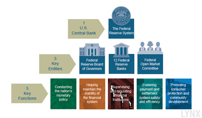 FED-Struktur-Federal-Reserve-System-LYNX-Artikel