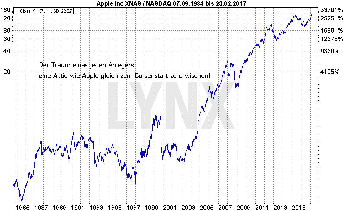 SNAP-Chart1-LYNX-Artikel