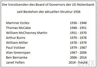 Tabelle-Vorsitzende-der-Fed-LYNX-Artikel