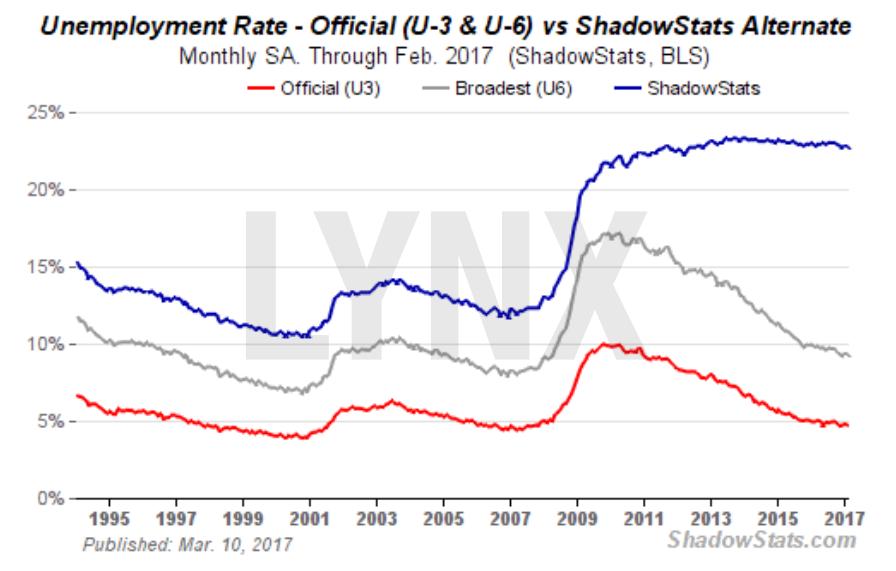 20170316-US-Arbeitslosenrate-offiziell-vs-Schattenrate-LYNX-Broker