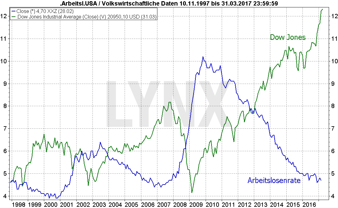 20170316-US-Arbeitslosenrate-vs-Dow-Jones-Entwicklung-LYNX-Broker
