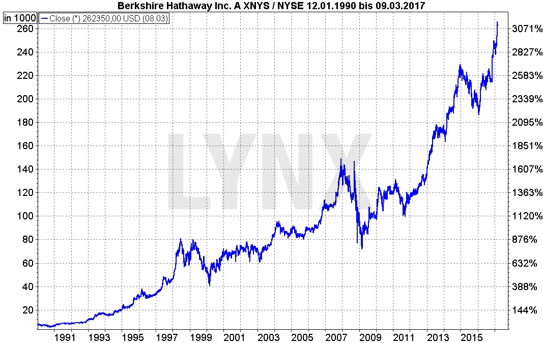 Buffett_1-berkshire-hathaway-a-Chart-LYNX-Artikel