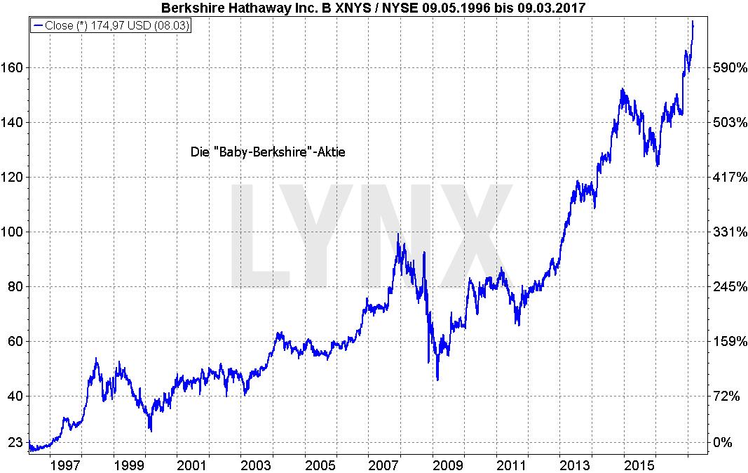Buffett_2-berkshire-hathaway-b-Chart-LYNX-Artikel