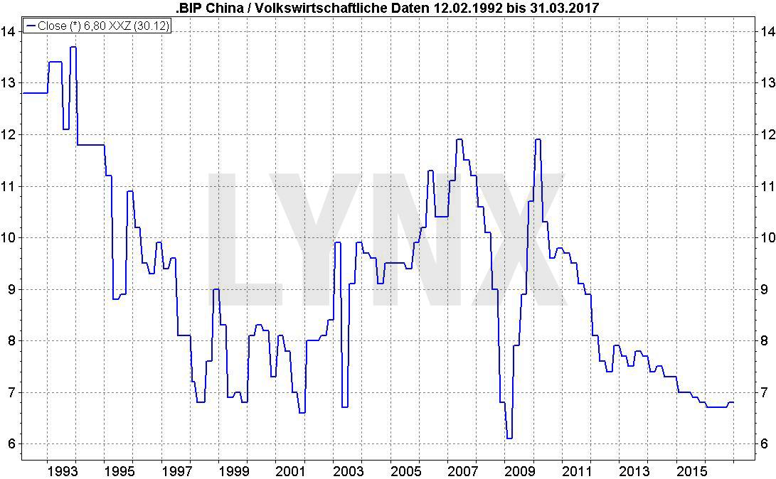 20170405-China-Wachstumsrate-BIP-25-Jahre-LYNX-Broker